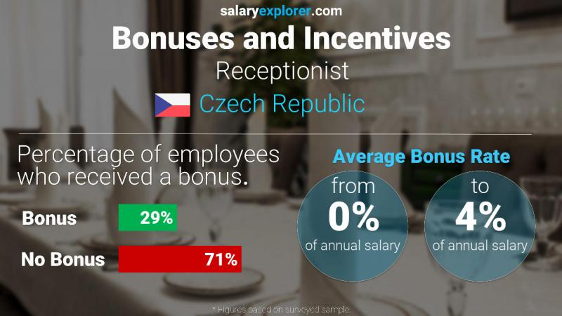 Annual Salary Bonus Rate Czech Republic Receptionist