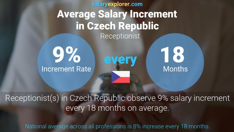 Annual Salary Increment Rate Czech Republic Receptionist