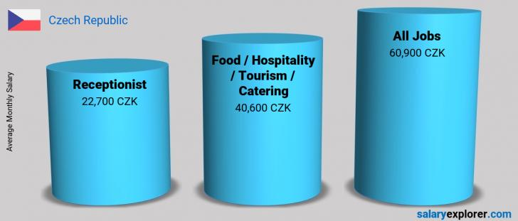 Salary Comparison Between Receptionist and Food / Hospitality / Tourism / Catering monthly Czech Republic