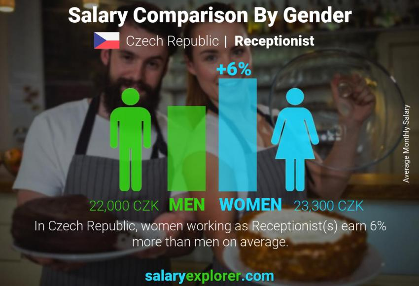Salary comparison by gender monthly Czech Republic Receptionist