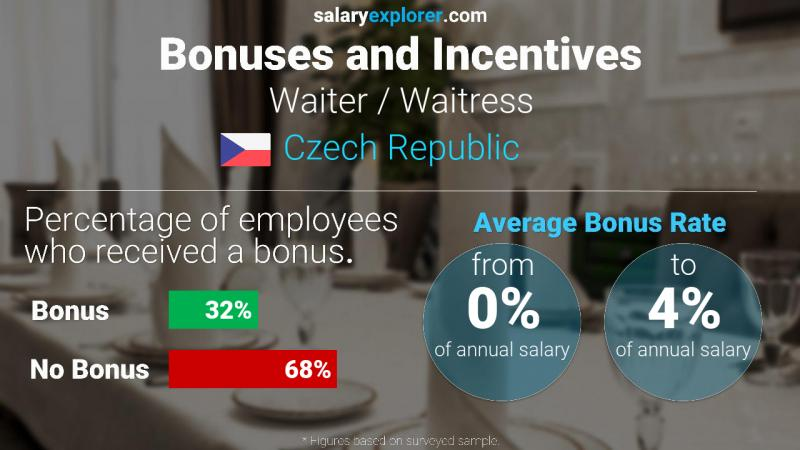 Annual Salary Bonus Rate Czech Republic Waiter / Waitress
