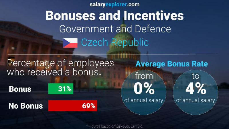 Annual Salary Bonus Rate Czech Republic Government and Defence