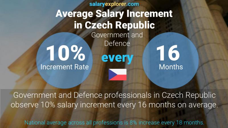 Annual Salary Increment Rate Czech Republic Government and Defence