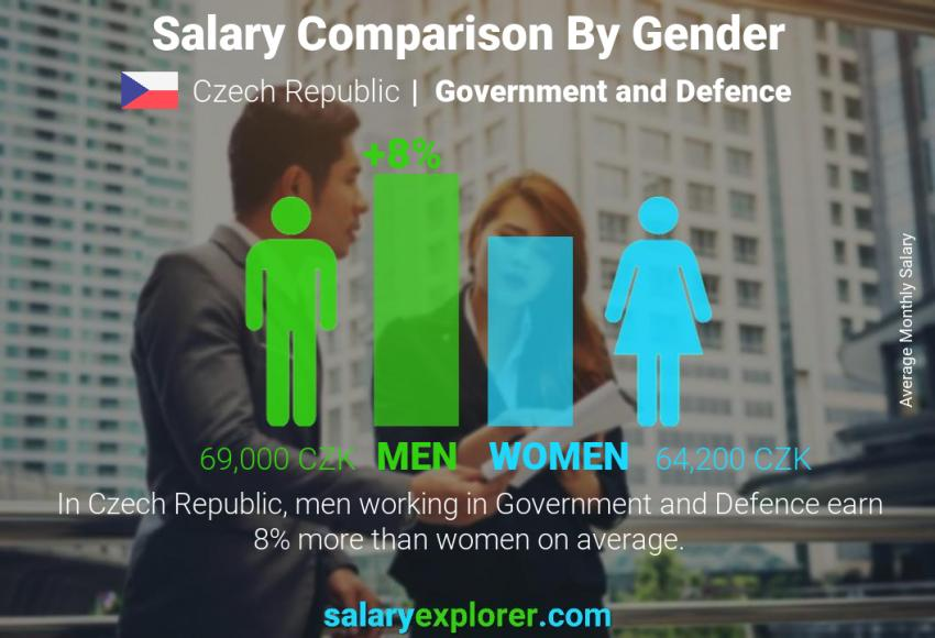 Salary comparison by gender monthly Czech Republic Government and Defence