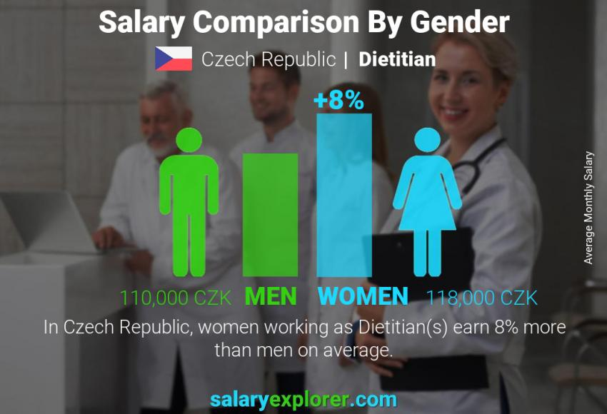 Salary comparison by gender monthly Czech Republic Dietitian