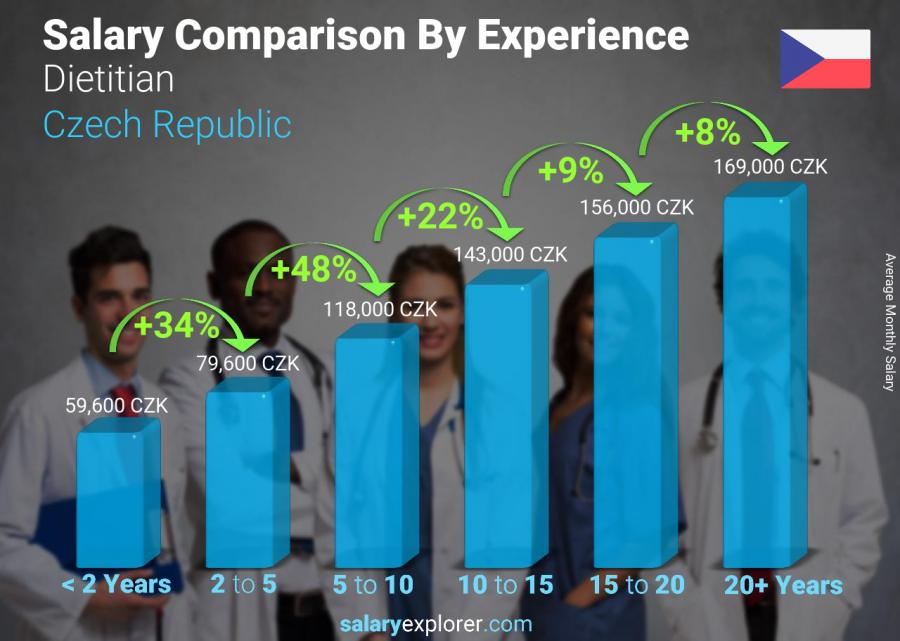Salary comparison by years of experience monthly Czech Republic Dietitian