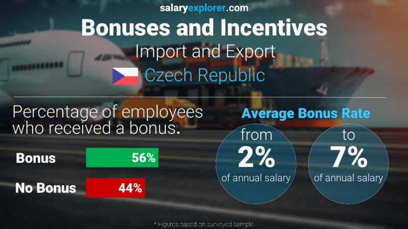 Annual Salary Bonus Rate Czech Republic Import and Export