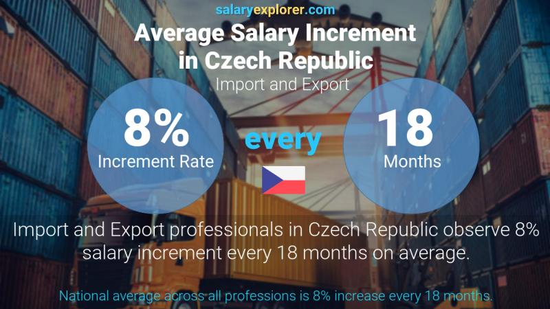 Annual Salary Increment Rate Czech Republic Import and Export