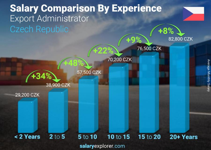 Salary comparison by years of experience monthly Czech Republic Export Administrator