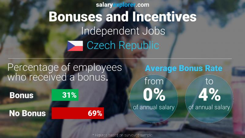 Annual Salary Bonus Rate Czech Republic Independent Jobs