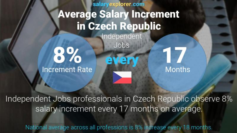 Annual Salary Increment Rate Czech Republic Independent Jobs