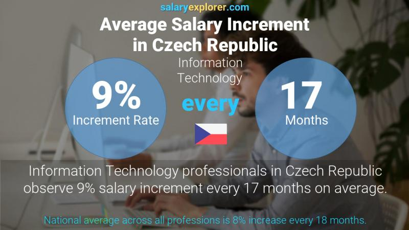 Annual Salary Increment Rate Czech Republic Information Technology