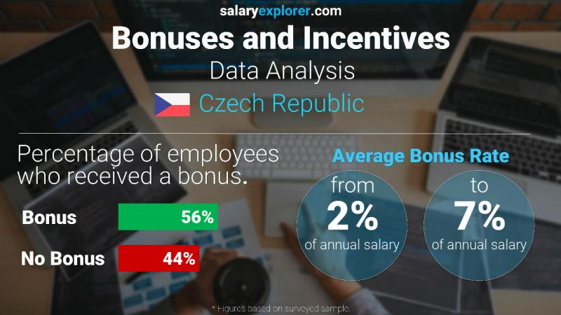 Annual Salary Bonus Rate Czech Republic Data Analysis