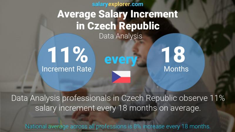 Annual Salary Increment Rate Czech Republic Data Analysis