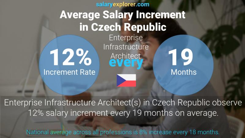 Annual Salary Increment Rate Czech Republic Enterprise Infrastructure Architect