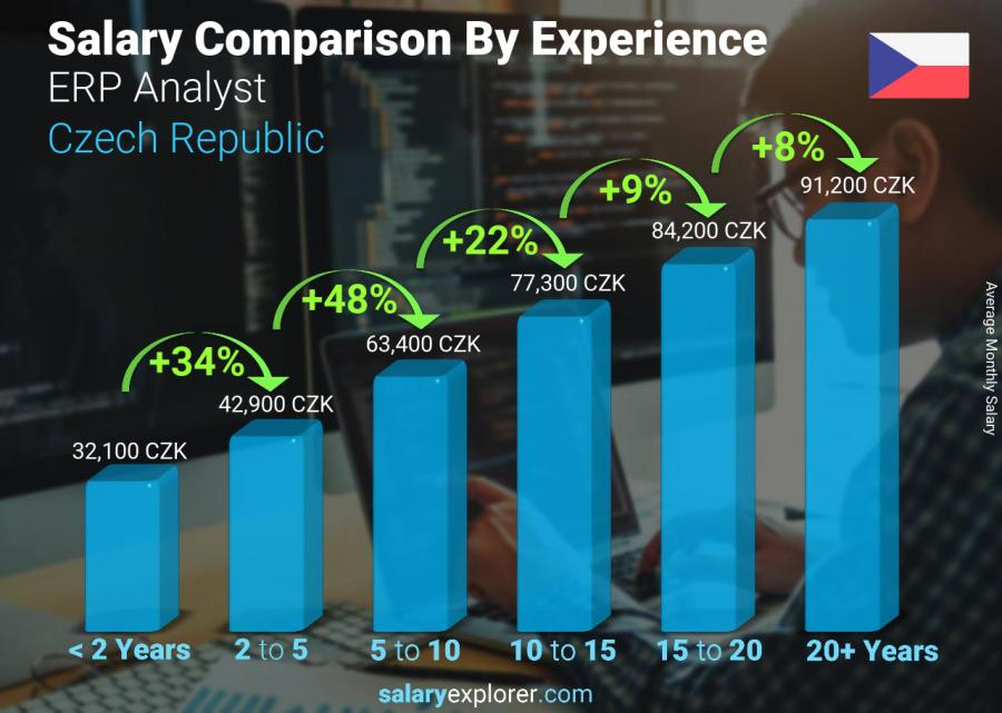 Salary comparison by years of experience monthly Czech Republic ERP Analyst