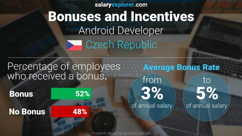 Annual Salary Bonus Rate Czech Republic Android Developer