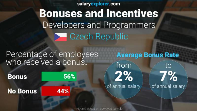 Annual Salary Bonus Rate Czech Republic Developers and Programmers