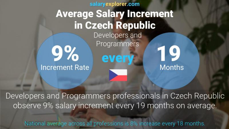 Annual Salary Increment Rate Czech Republic Developers and Programmers