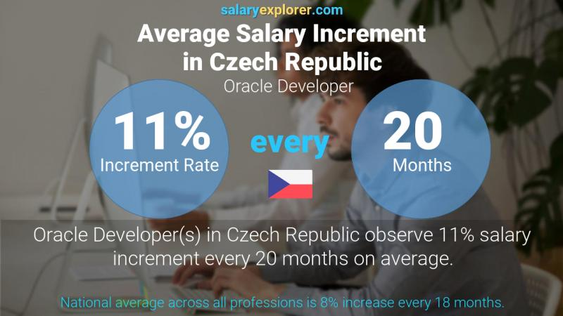 Annual Salary Increment Rate Czech Republic Oracle Developer