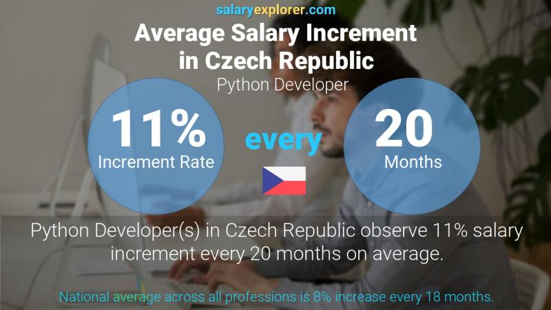 Annual Salary Increment Rate Czech Republic Python Developer