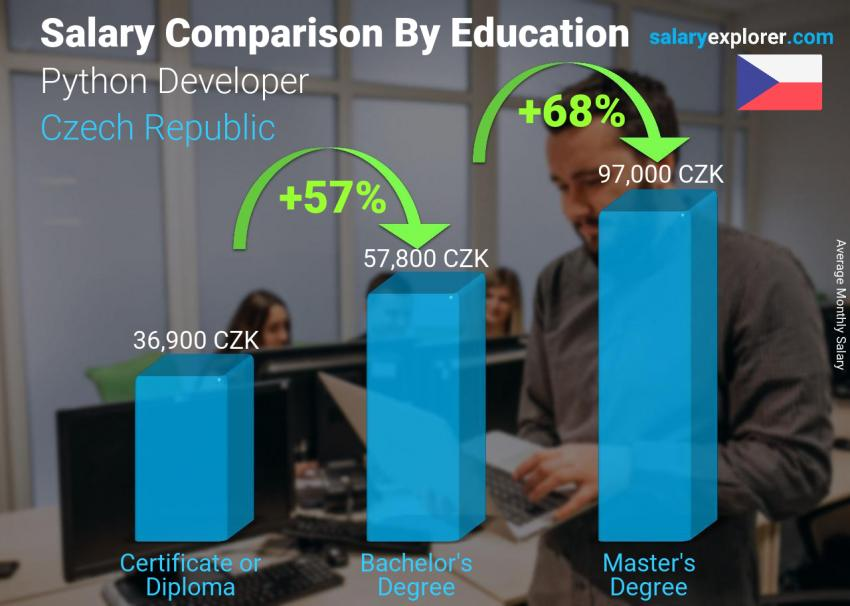 Salary comparison by education level monthly Czech Republic Python Developer