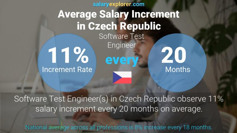 Annual Salary Increment Rate Czech Republic Software Test Engineer