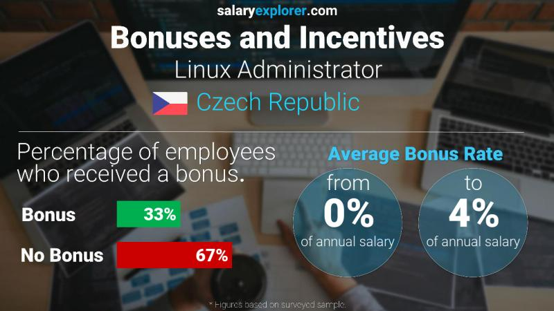Annual Salary Bonus Rate Czech Republic Linux Administrator