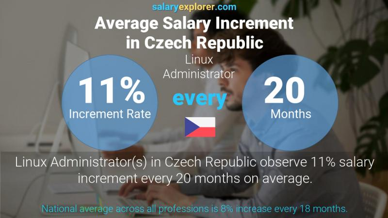Annual Salary Increment Rate Czech Republic Linux Administrator