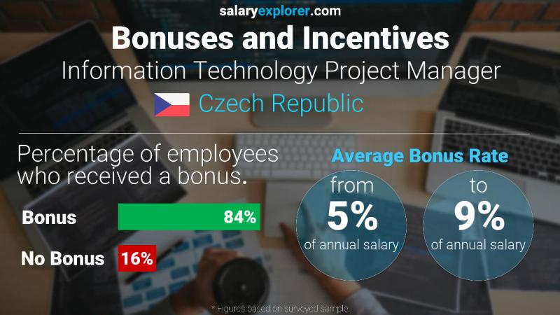 Annual Salary Bonus Rate Czech Republic Information Technology Project Manager