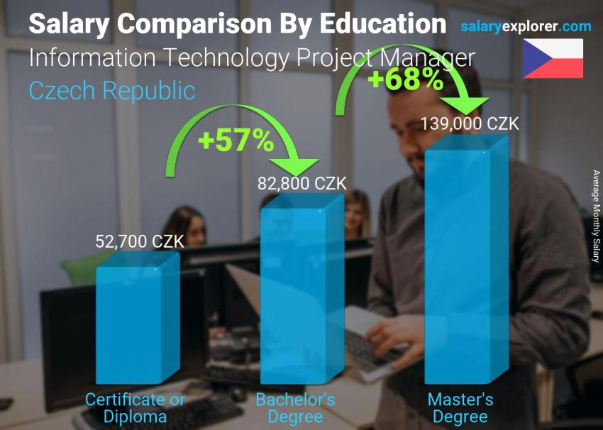 Salary comparison by education level monthly Czech Republic Information Technology Project Manager