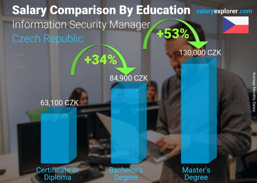 Salary comparison by education level monthly Czech Republic Information Security Manager