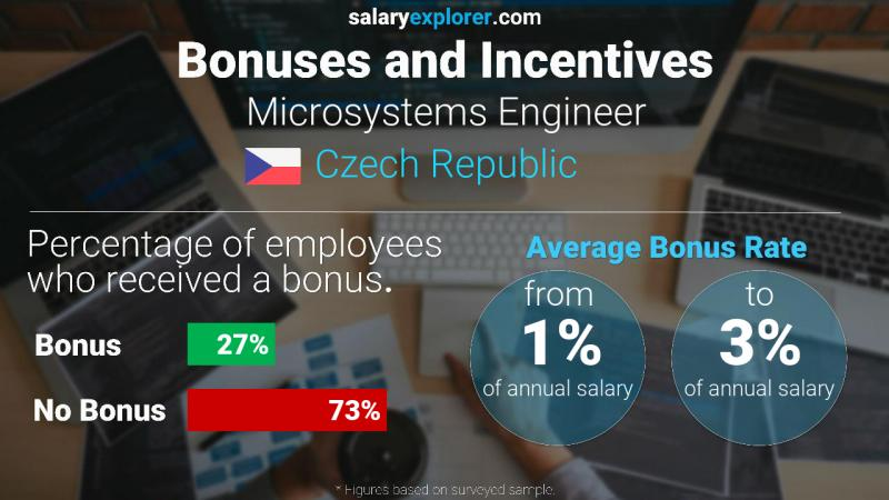 Annual Salary Bonus Rate Czech Republic Microsystems Engineer