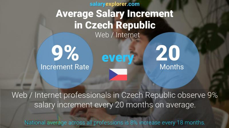 Annual Salary Increment Rate Czech Republic Web / Internet