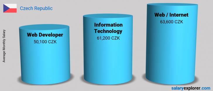 Salary Comparison Between Web Developer and Information Technology monthly Czech Republic