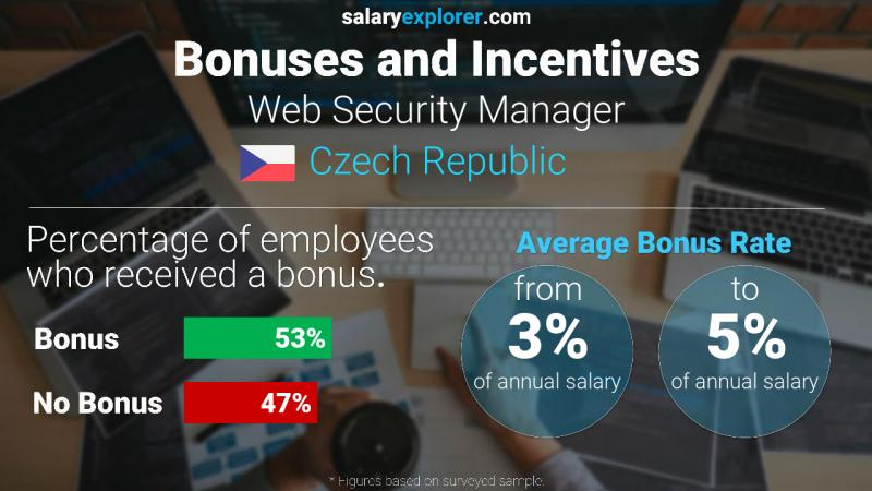 Annual Salary Bonus Rate Czech Republic Web Security Manager
