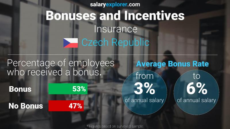 Annual Salary Bonus Rate Czech Republic Insurance