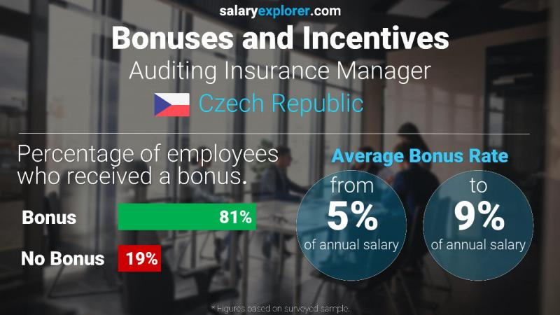 Annual Salary Bonus Rate Czech Republic Auditing Insurance Manager