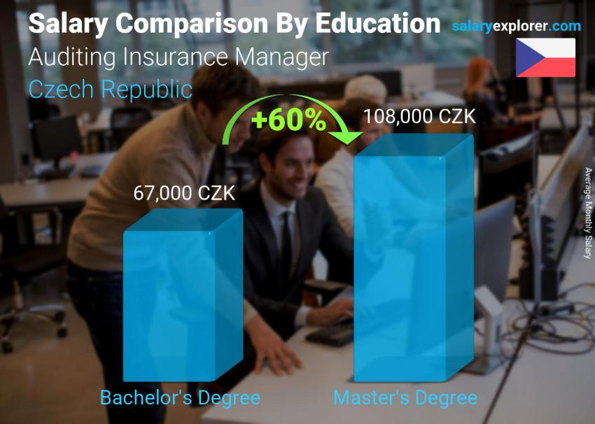 Salary comparison by education level monthly Czech Republic Auditing Insurance Manager