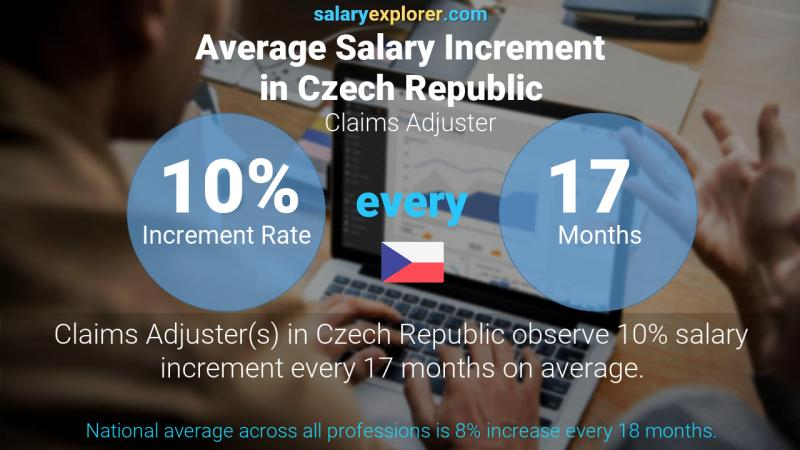 Annual Salary Increment Rate Czech Republic Claims Adjuster