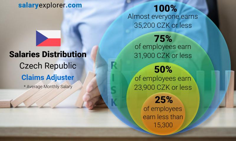 Median and salary distribution monthly Czech Republic Claims Adjuster