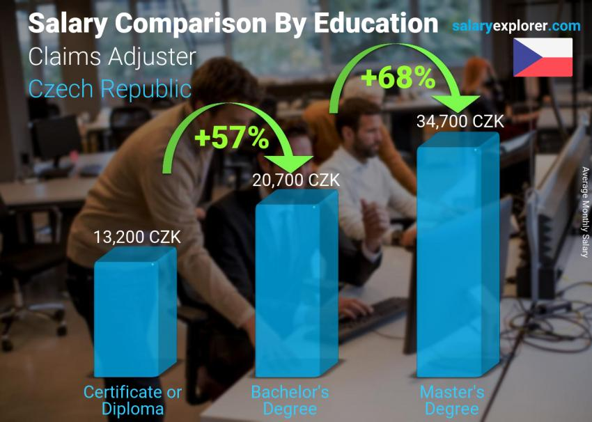 Salary comparison by education level monthly Czech Republic Claims Adjuster
