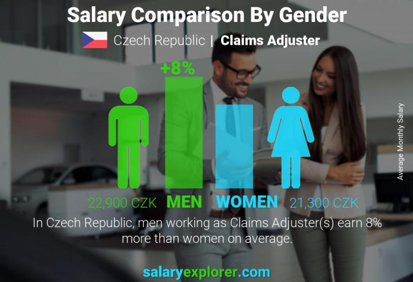 Salary comparison by gender monthly Czech Republic Claims Adjuster