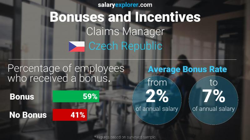Annual Salary Bonus Rate Czech Republic Claims Manager