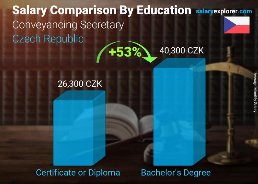 Salary comparison by education level monthly Czech Republic Conveyancing Secretary