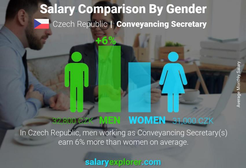 Salary comparison by gender monthly Czech Republic Conveyancing Secretary