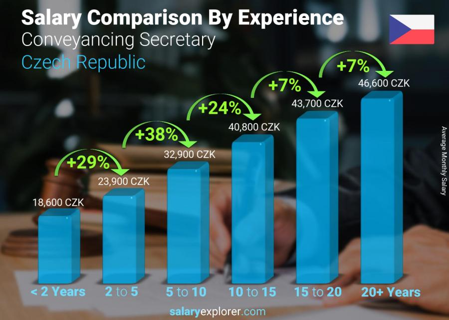 Salary comparison by years of experience monthly Czech Republic Conveyancing Secretary