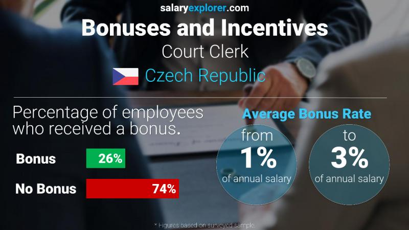 Annual Salary Bonus Rate Czech Republic Court Clerk