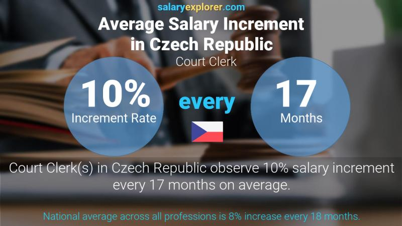 Annual Salary Increment Rate Czech Republic Court Clerk