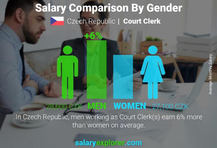 Salary comparison by gender monthly Czech Republic Court Clerk